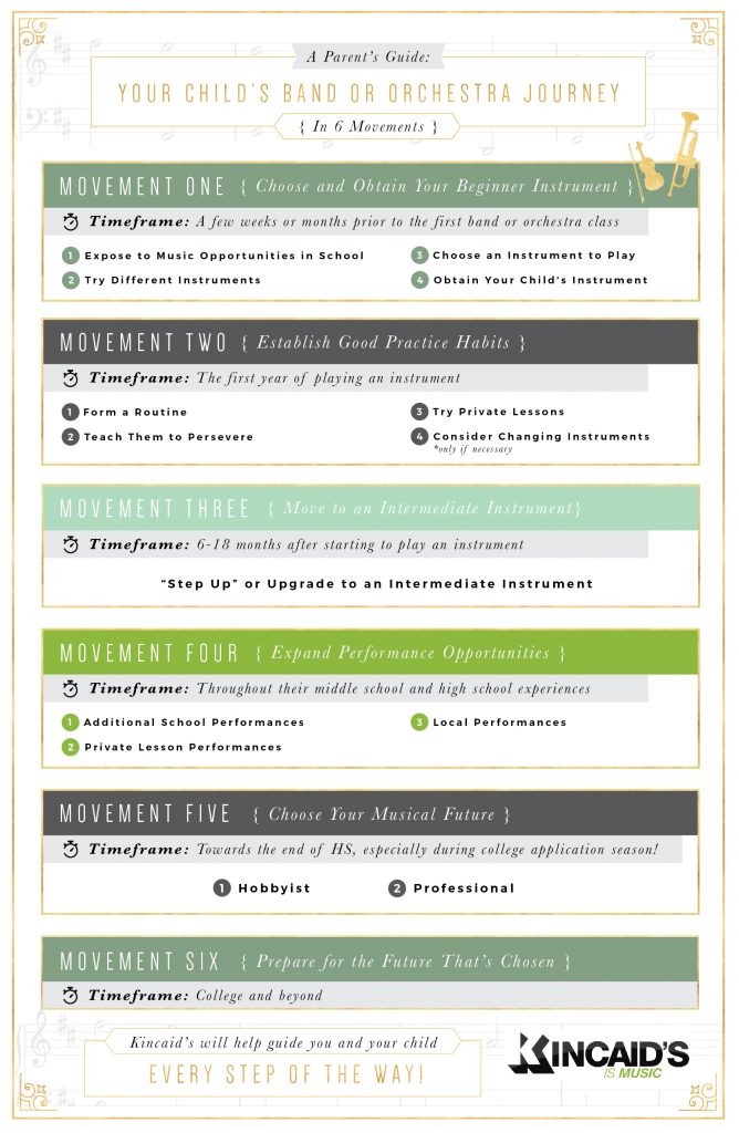 An Infographic of the 6 Movements of a Child's School Band or Orchestra Journey.
